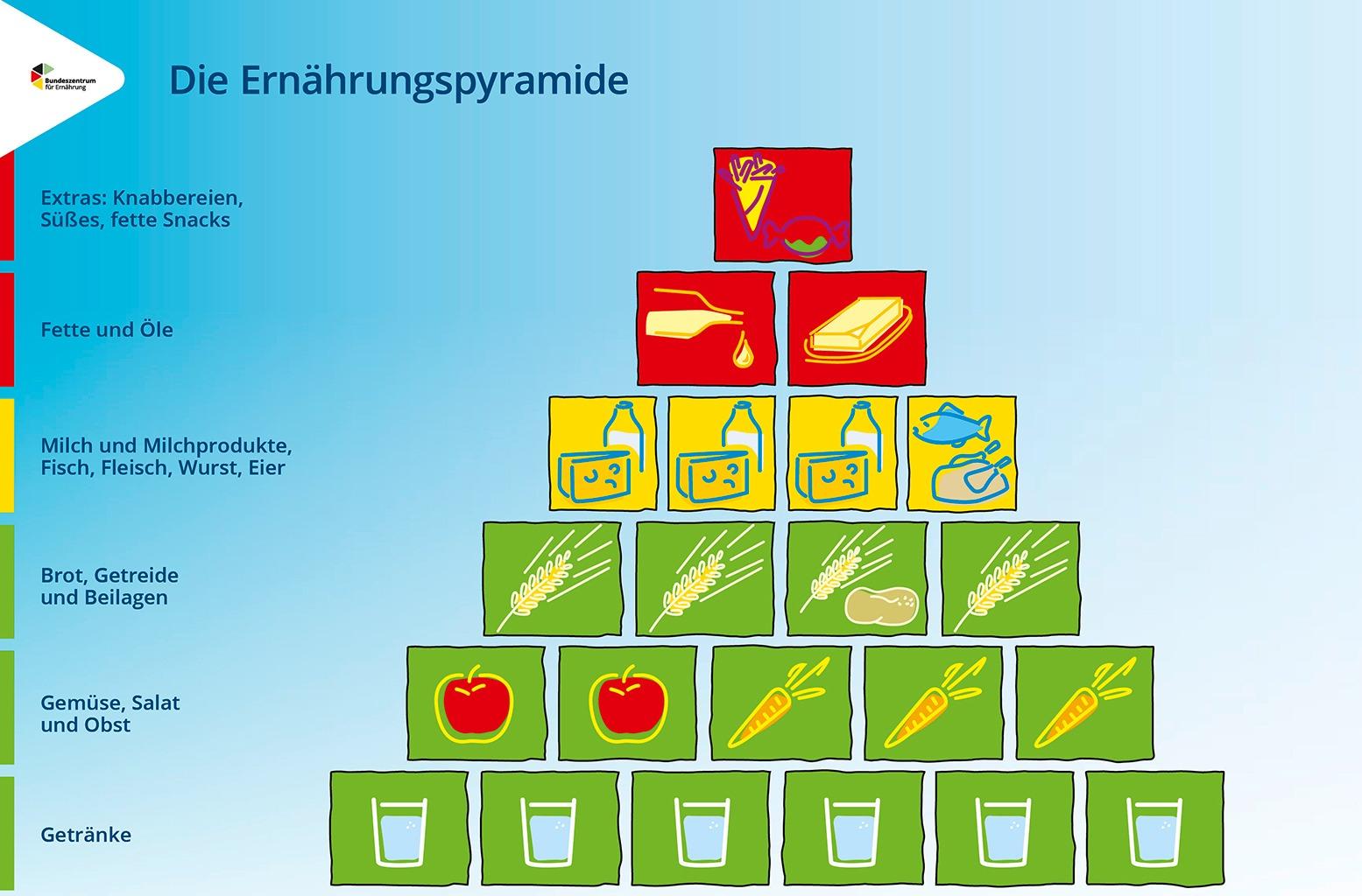 Ernährungspyriamide