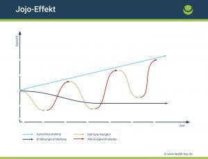 Chart Vergleich normale Diät und Ernährungsumstellung