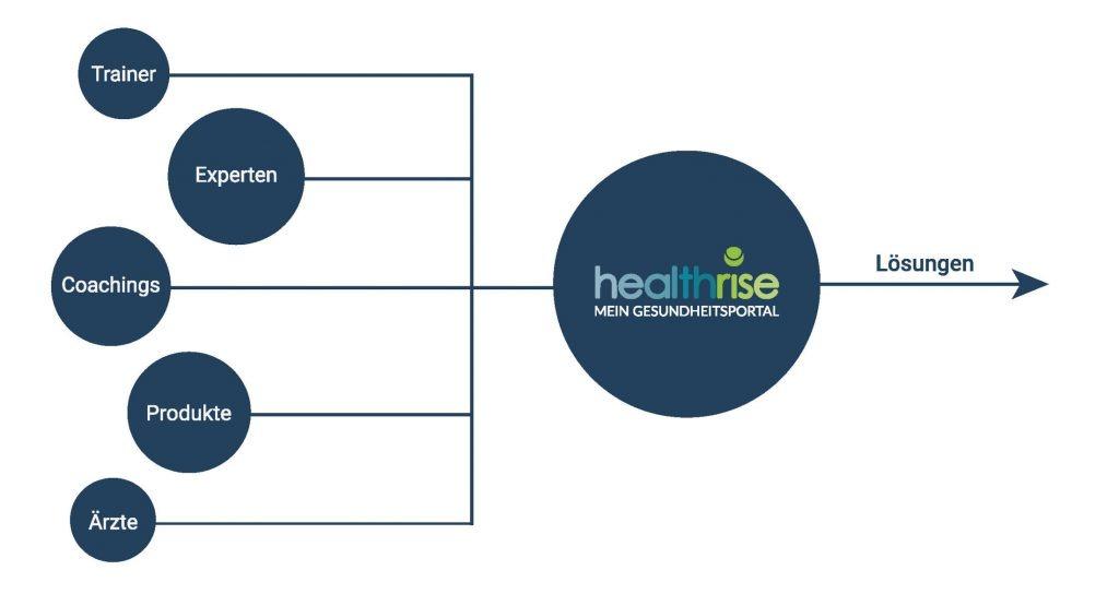 betriebliche Gesundheitsförderung und wie Health Rise Sie unerstützen kann