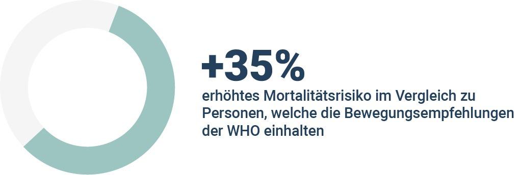 mortalität