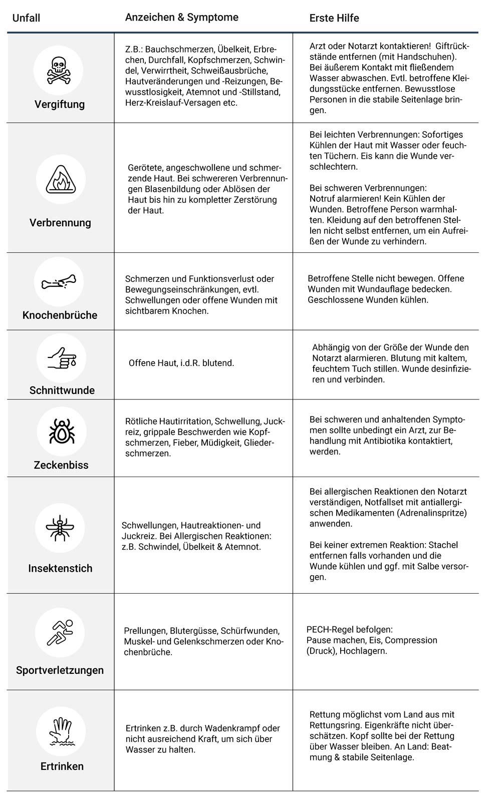 Anzeichen und Symtome bei unterschiedlichen Unfällen und die entsprechenden Erste Hilfe Maßnahmen